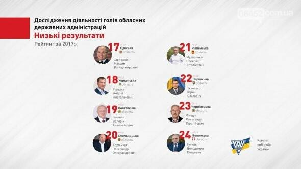 В Украине составили антирейтинг губернаторов, фото-1