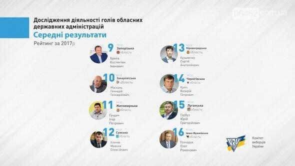 В Украине составили антирейтинг губернаторов, фото-2
