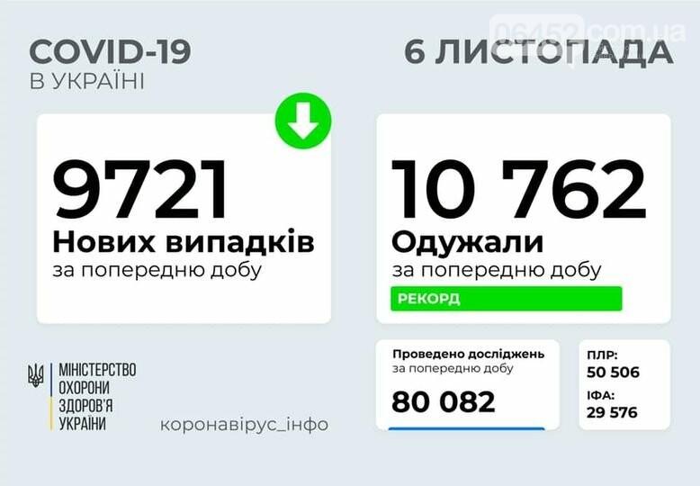 В Украине рекорд суточного выздоровления от COVID-19. Какая ситуация в Северодонецке?, фото-1