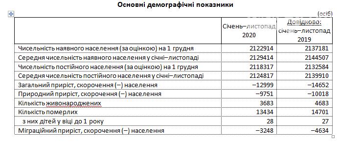Жителей Луганской области становится меньше, фото-1