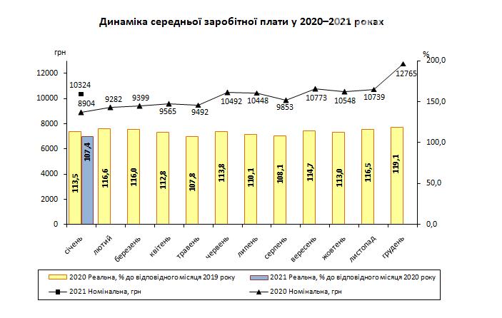 Госстат: Средняя зарплата на Луганщине в 1,7 раз выше минимальной, фото-1