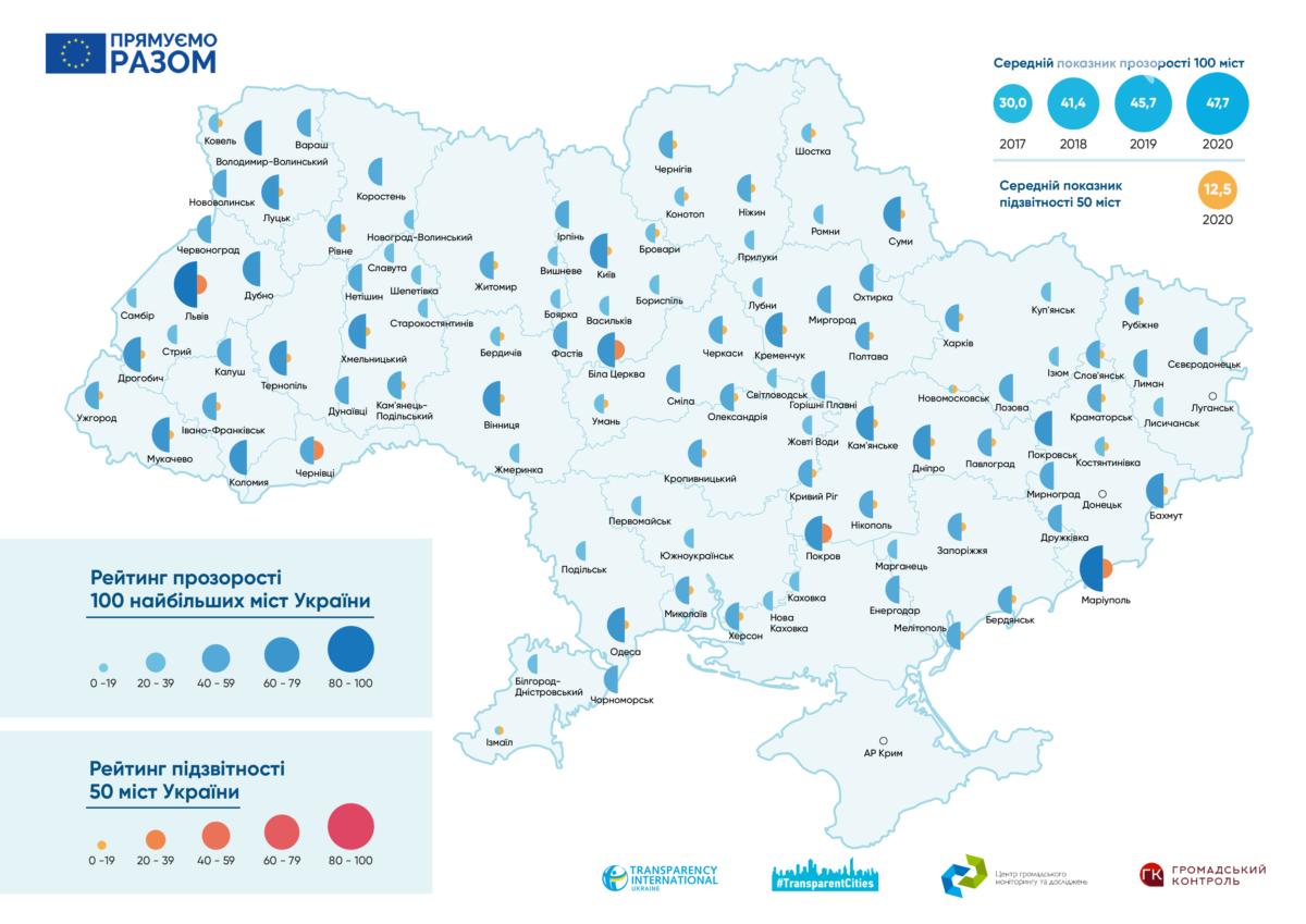 Северодонецк лидер в рейтинге прозрачности городов Луганщины , фото-1