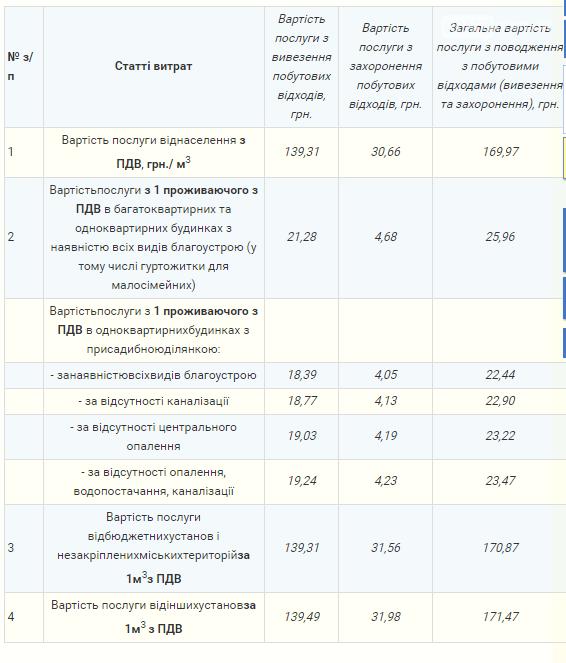 """""""Северодонецккоммунсервис"""" меняет тарифы на услуги по обращению с бытовыми отходами, фото-1"""