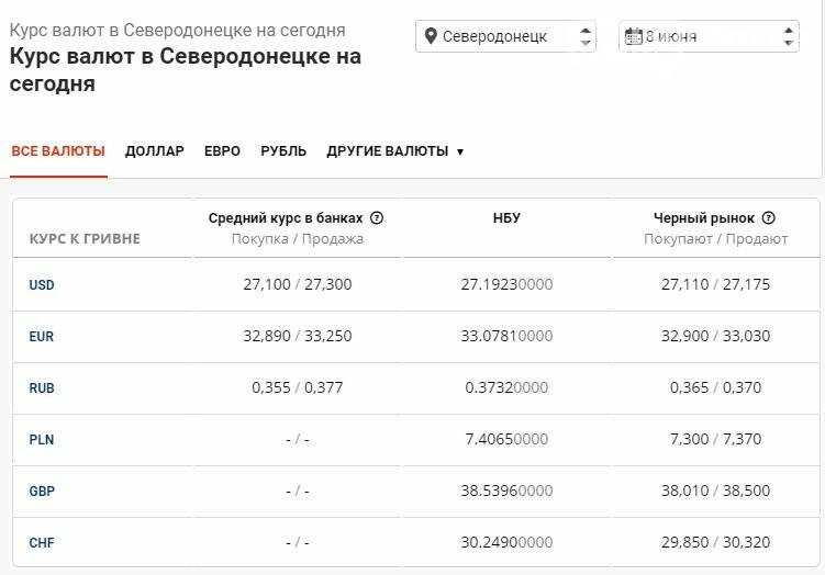 Курс доллара достиг новой отметки: где выгоднее купить валюту в Северодонецке, фото-1
