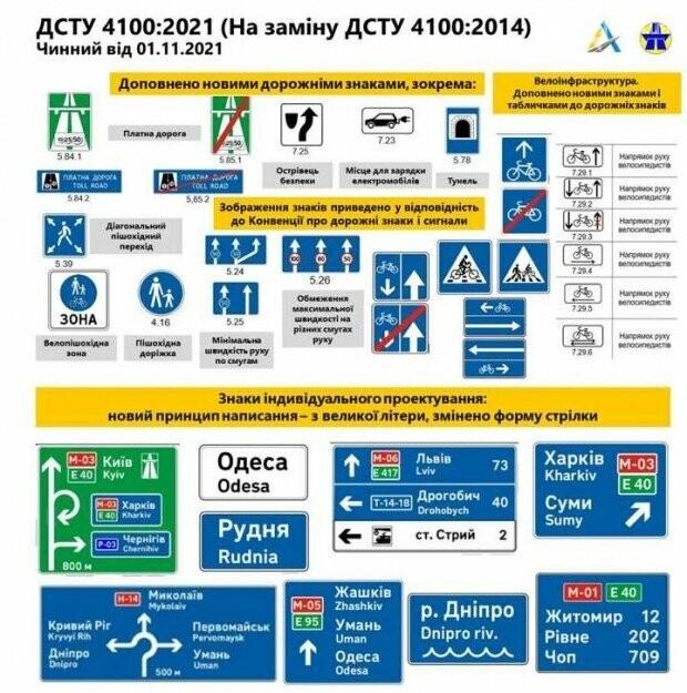 С 1 ноября в Украине вступают в силу новые дорожные знаки, фото-1