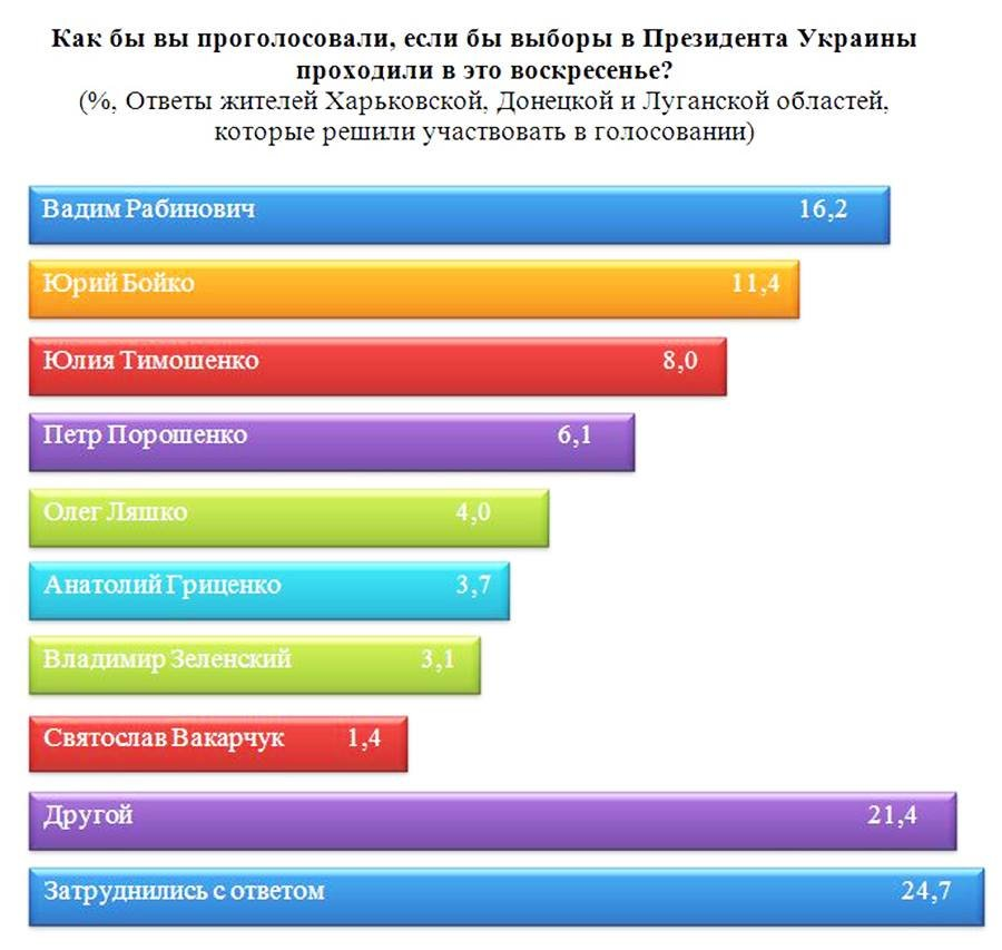 Европейские социологи назвали «Батькивщину», БПП и «За життя» лидерами на будущих выборах, фото-2