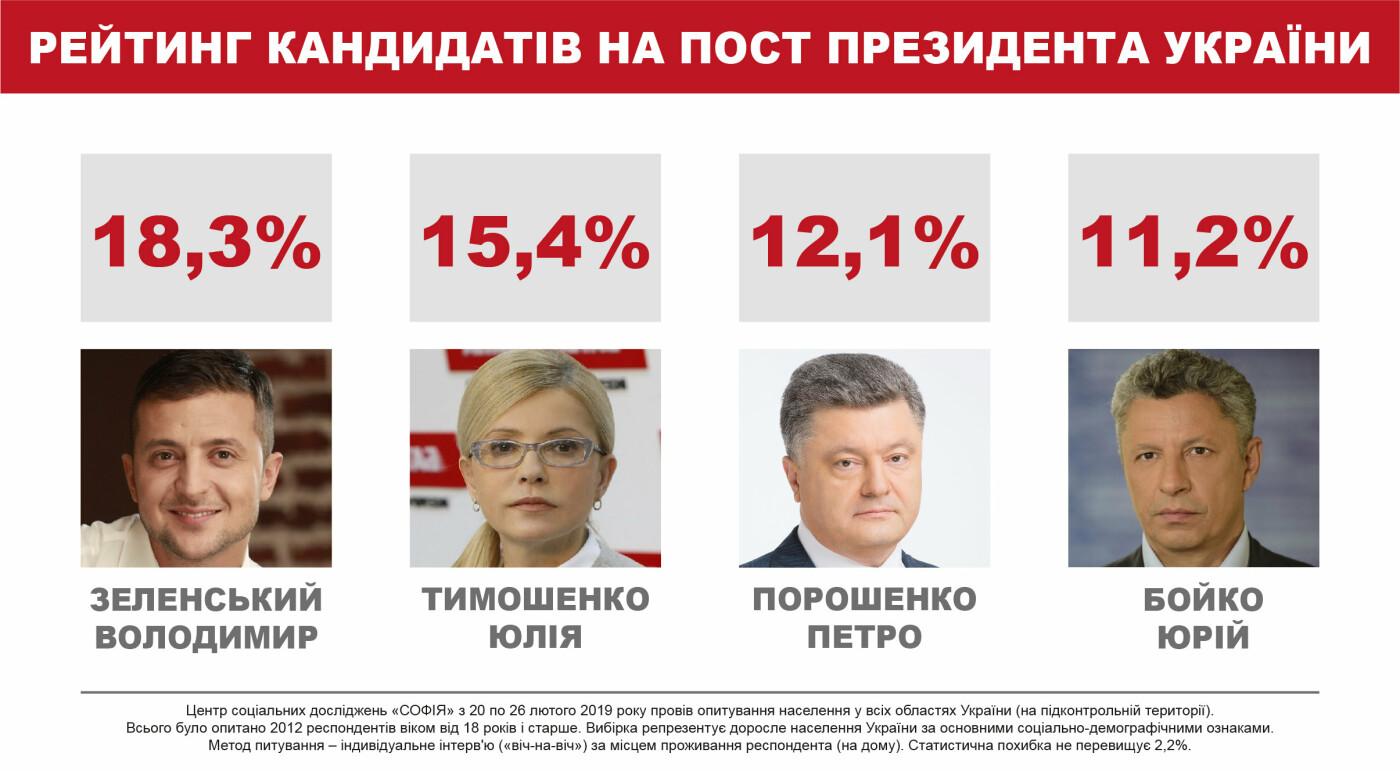 Избиратели считают, что больше всего шансов прекратить войну в Украине у Юрия Бойко – соцопрос, фото-1