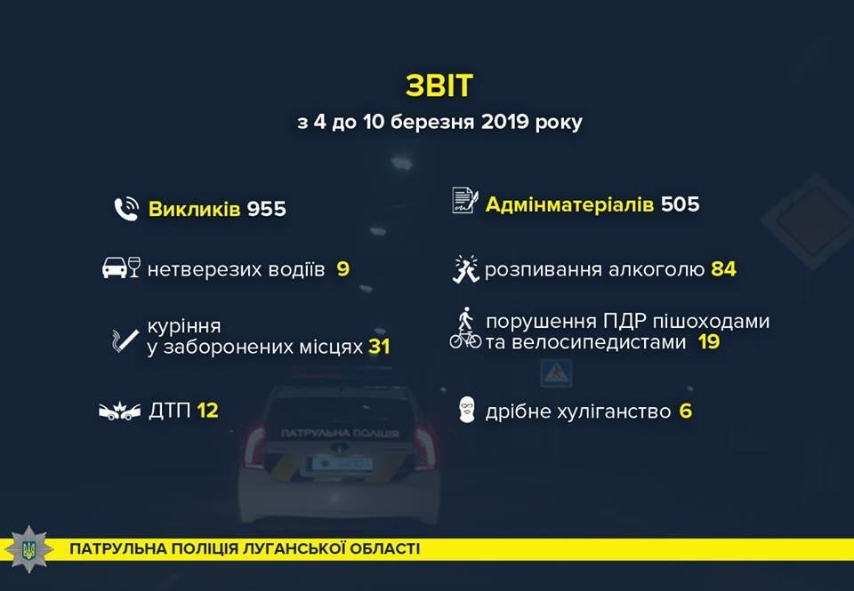 Полиция Луганской области о происшествиях за неделю, фото-1