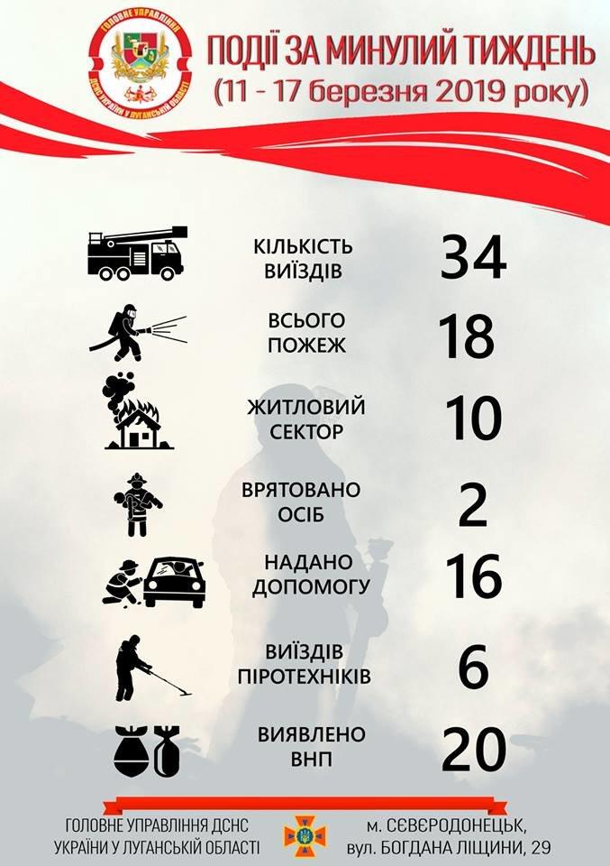 Служба по чрезвычайным ситуациям Луганской области о происшествиях за неделю, фото-1