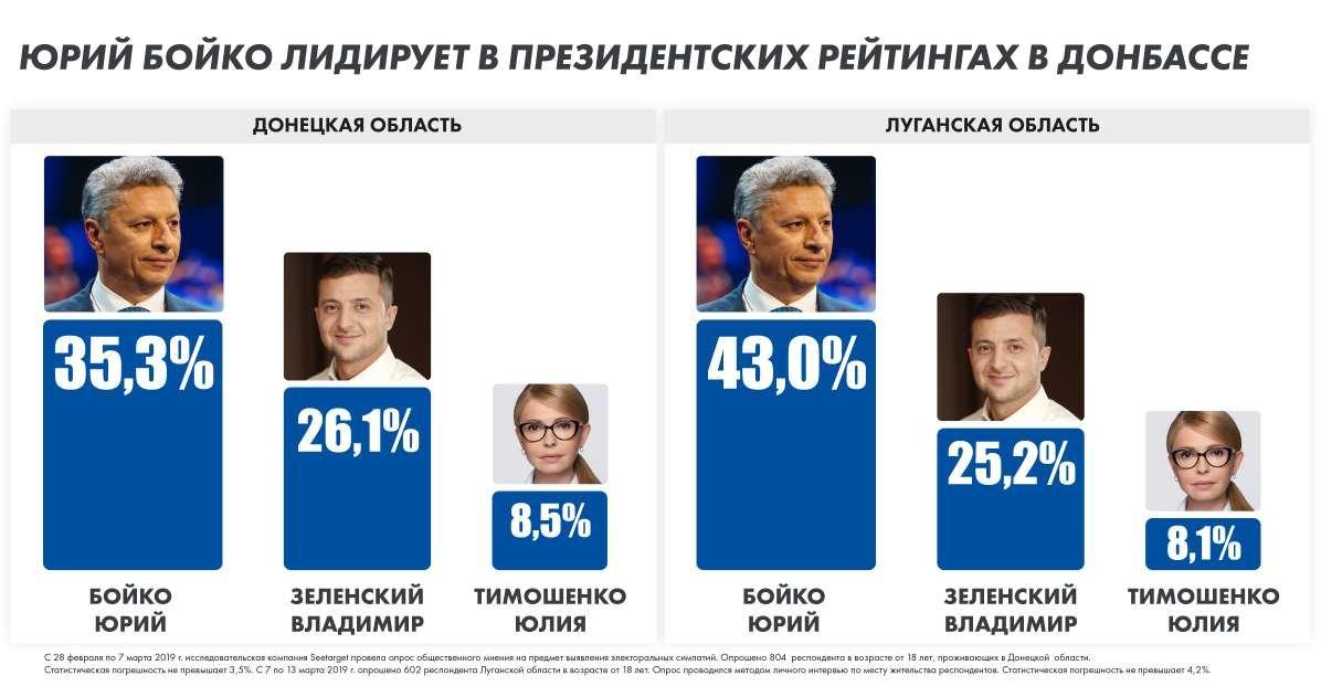 Миротворческая программа Бойко - решающий момент для избирателей Донбасса - политолог Владимир Фесенко, фото-1