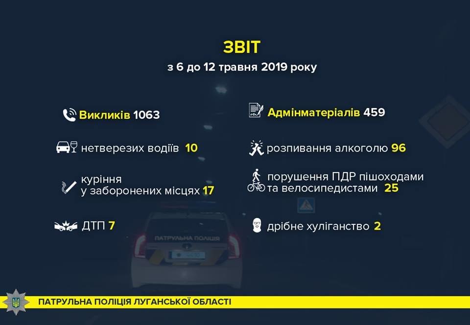 Пресс-служба патрульной полиции Луганской области информирует, фото-1