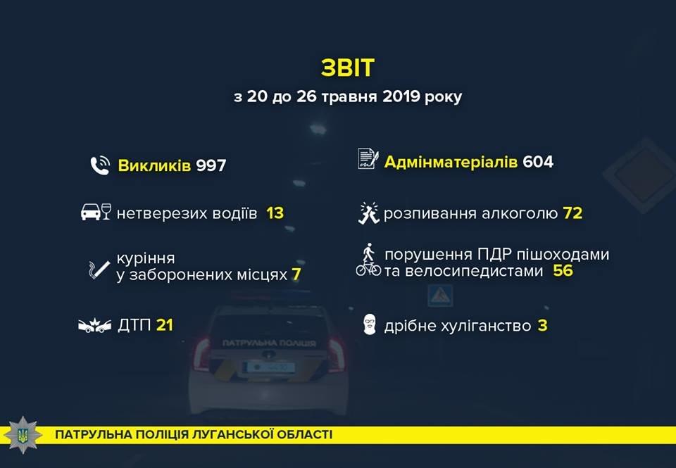 Полиция Луганщины информирует о происшествиях за неделю, фото-1
