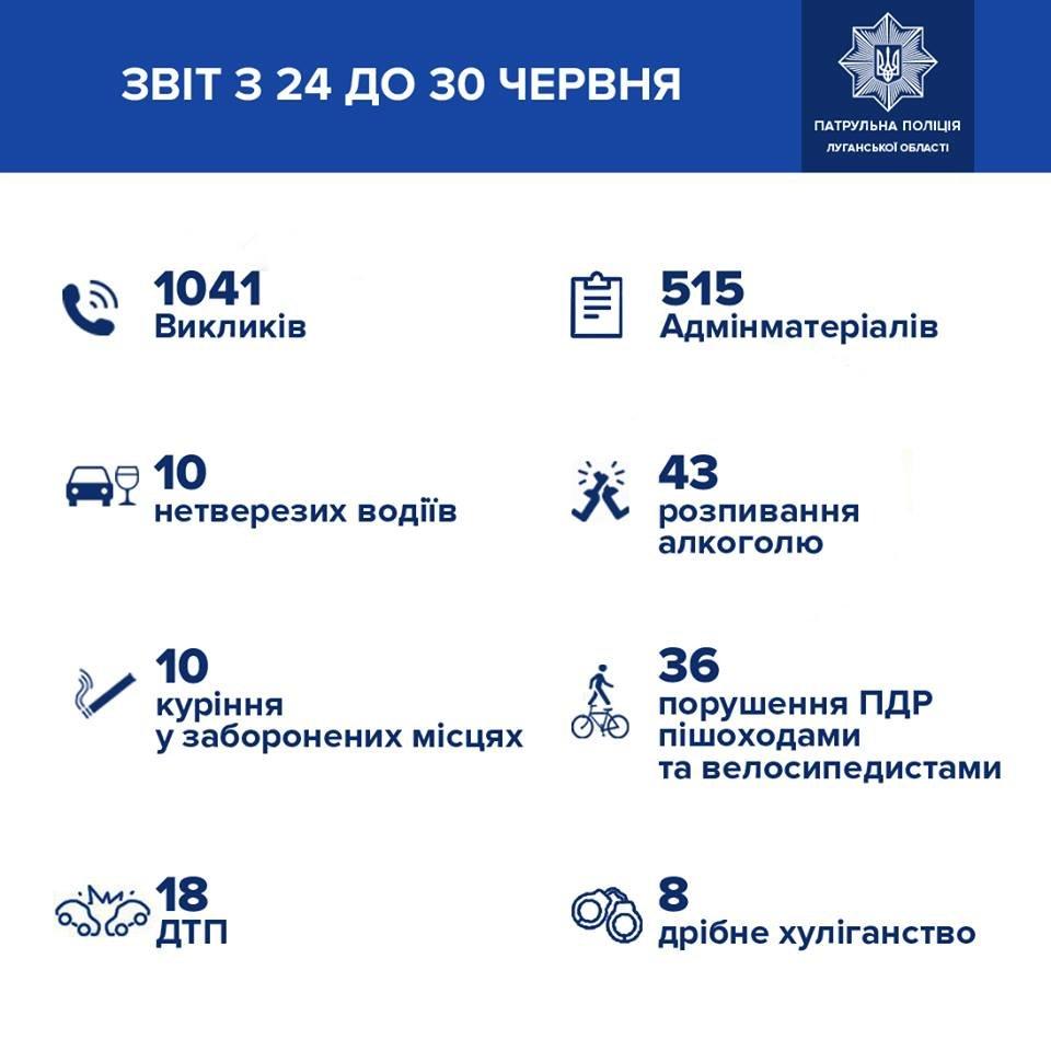 Патрульная полиция Луганской области о происшествиях за неделю, фото-1