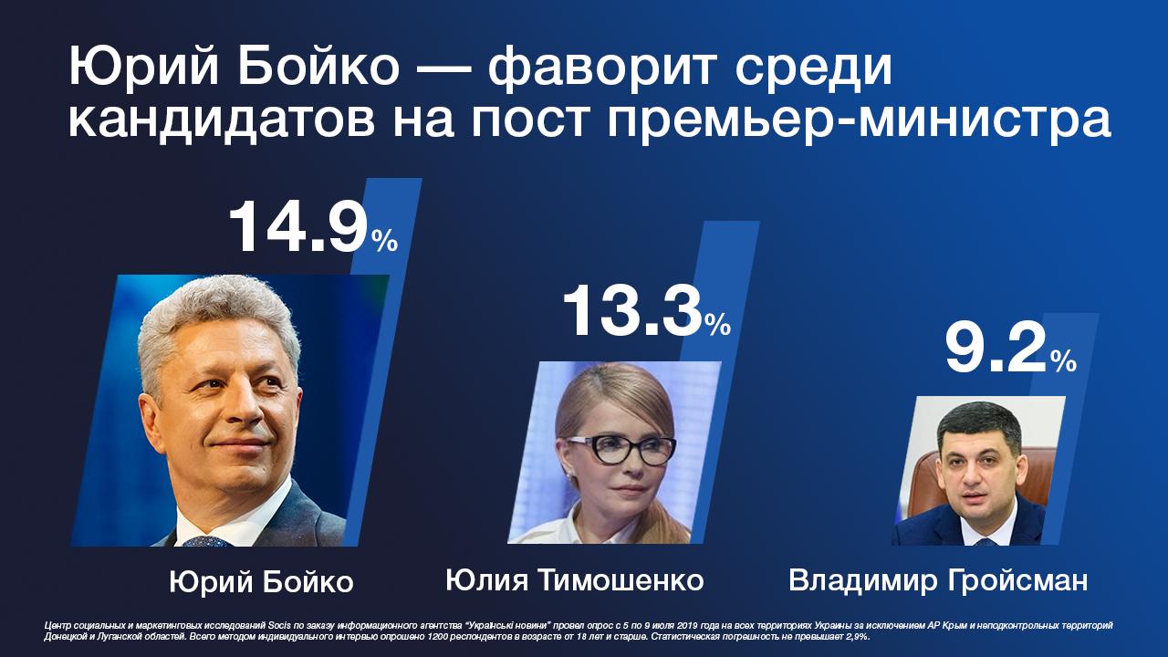 Юрий Бойко лидирует в рейтинге возможных премьер-министров - опрос Socis, фото-1