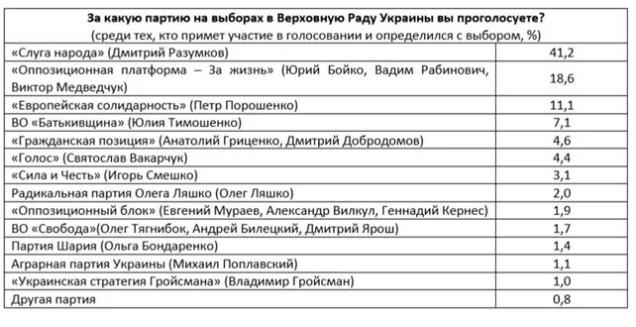 """В Раду проходят четыре партии, """"Оппозиционная платформа - За жизнь"""" и """"Европейская солидарность"""" упрочили позиции, - западные социологи, фото-2"""
