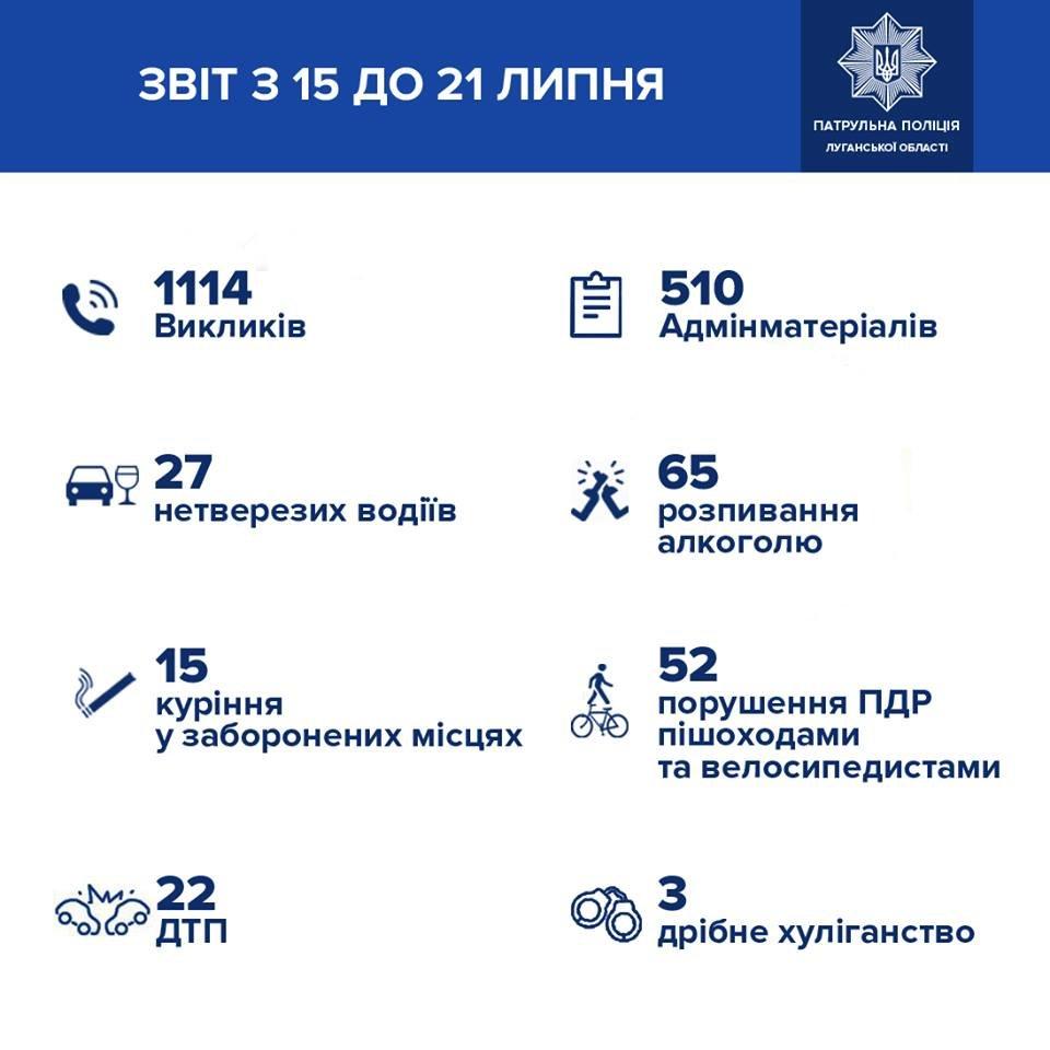 Патрульная полиция Луганской области информирует о происшествиях за неделю, фото-1