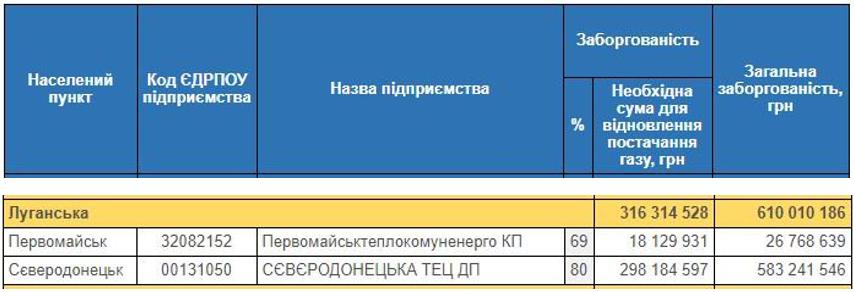 Северодонецкие тепловики входят в список должников, что поставило под угрозу своевременную подачу тепла, фото-1