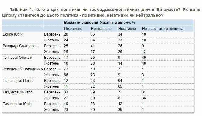 Количество украинцев положительно относящихся к Президенту - уменьшилось, фото-1