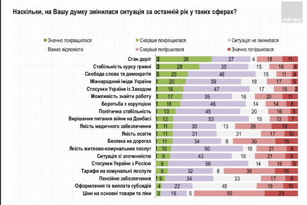 Кому доверяют украинцы?, фото-1