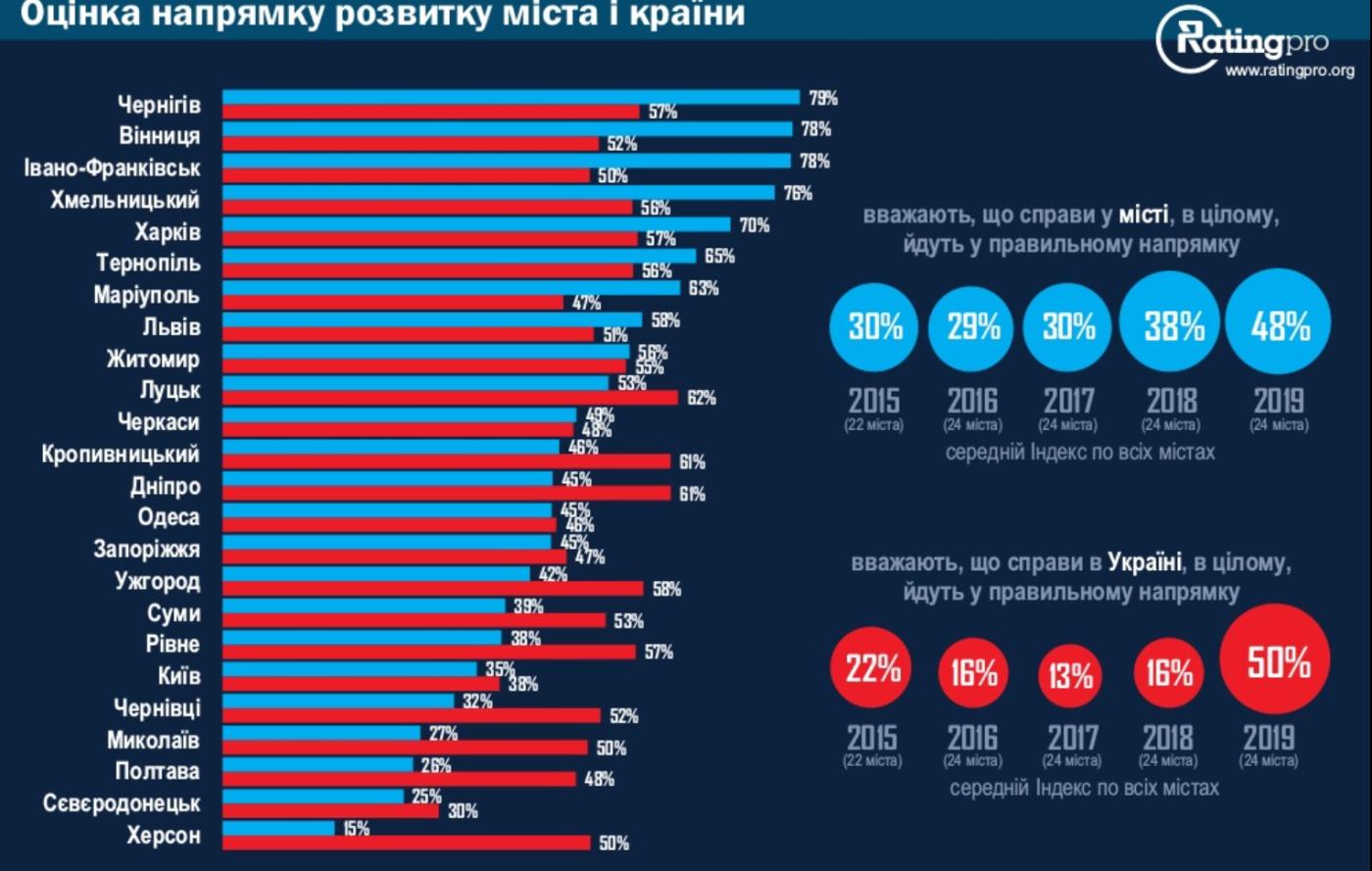 Северодонецк в конце Всеукраинского рейтинга по уровню возможностей и свобод, фото-2