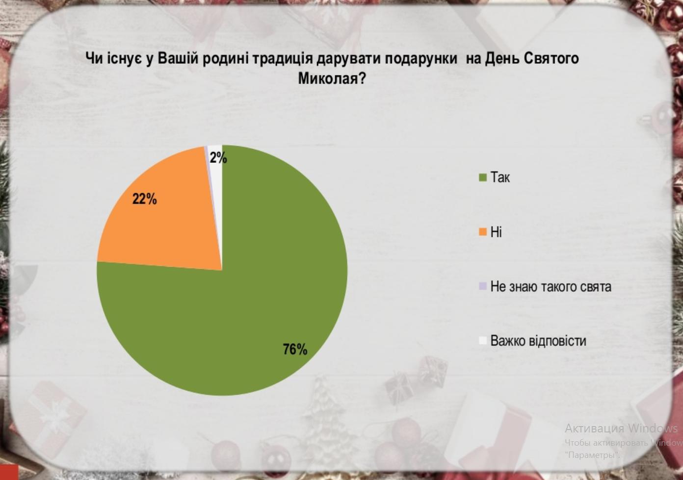 75% украинцев придерживаются традиции на Святого Николая, фото-1