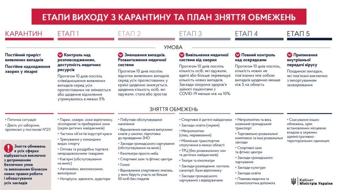 Правительство разработало план выхода Украины из карантина, фото-1