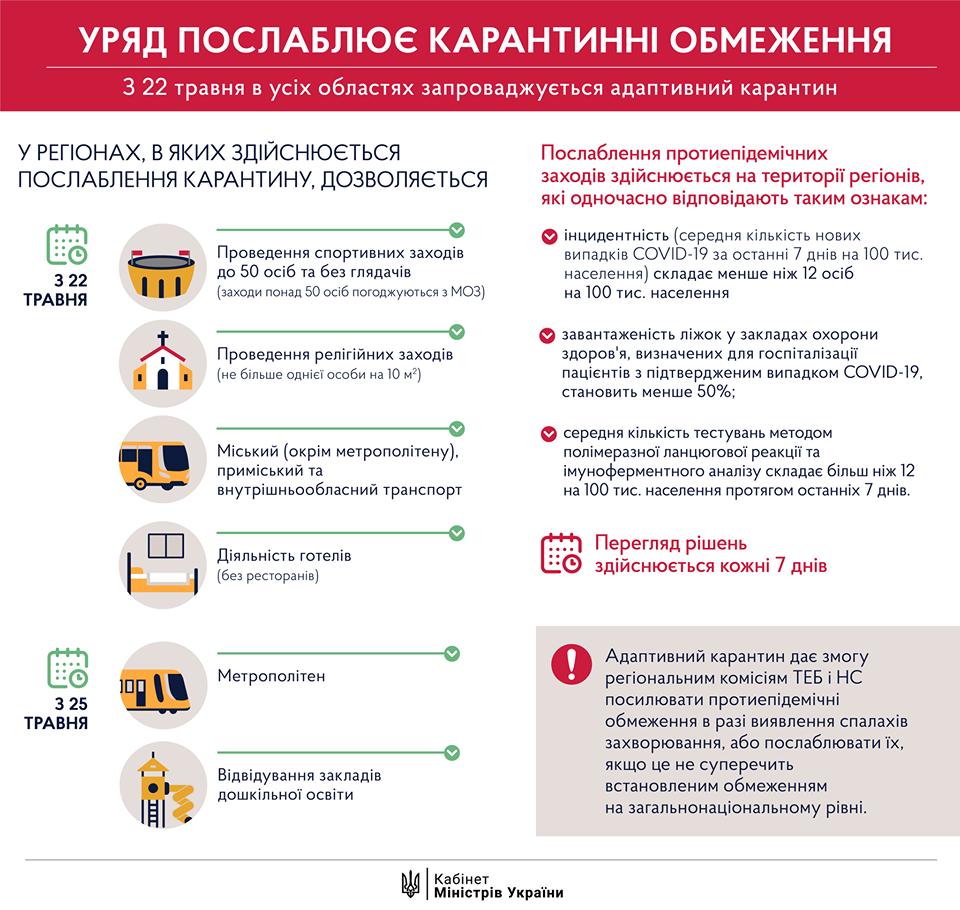 Официально: Правительство приняло решение об ослаблении карантина с 22 мая , фото-1