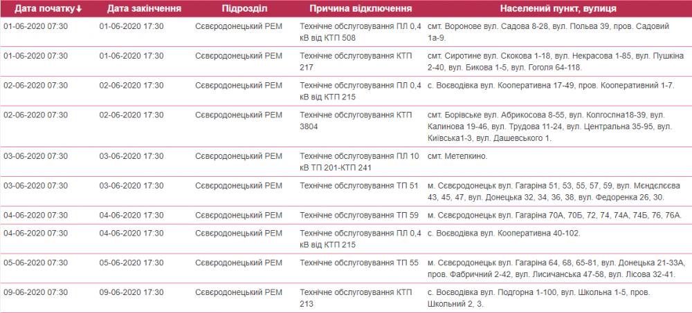 Северодонецк останется без света, фото-1