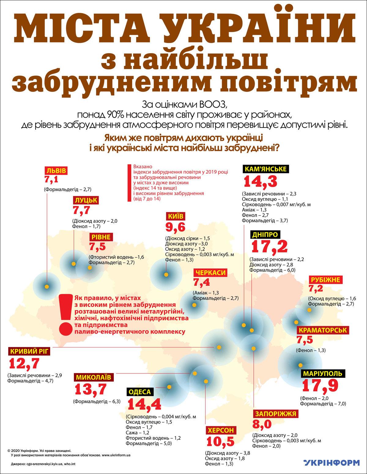 Рубежное попало в список городов Украины с самым загрязненным воздухом, фото-1