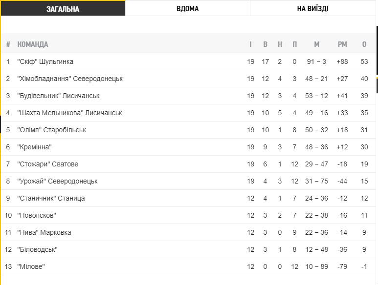 Чемпионат Луганской области по футболу стартует 27 июня, фото-1