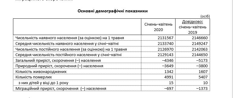 В Луганской области уменьшилась численность населения , фото-1