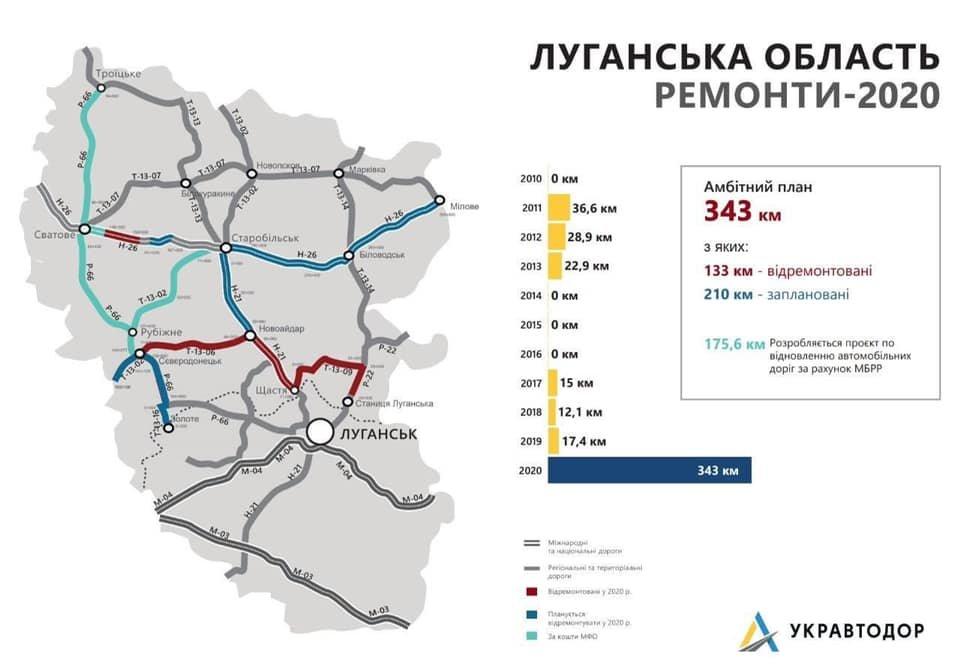 Луганская область лидер по количеству отремонтированных дорог, фото-1