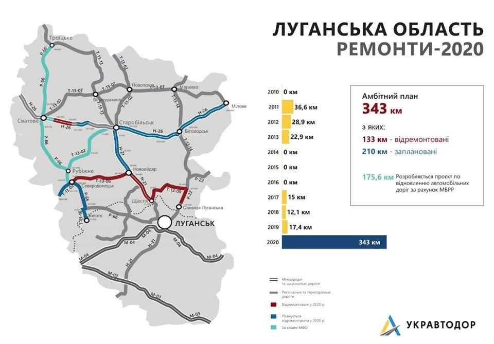 Ремонтные работы на дороге Северодонецк - Станица Луганская вышли на завершающий этап, фото-4