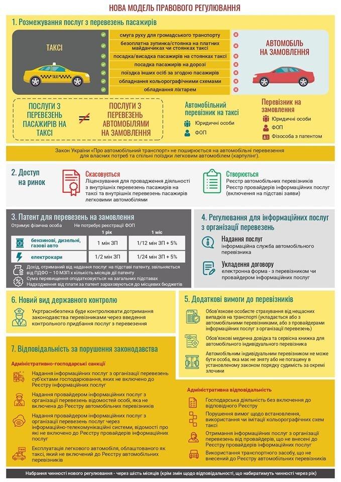 В Украине готовят новые правила для таксистов , фото-2