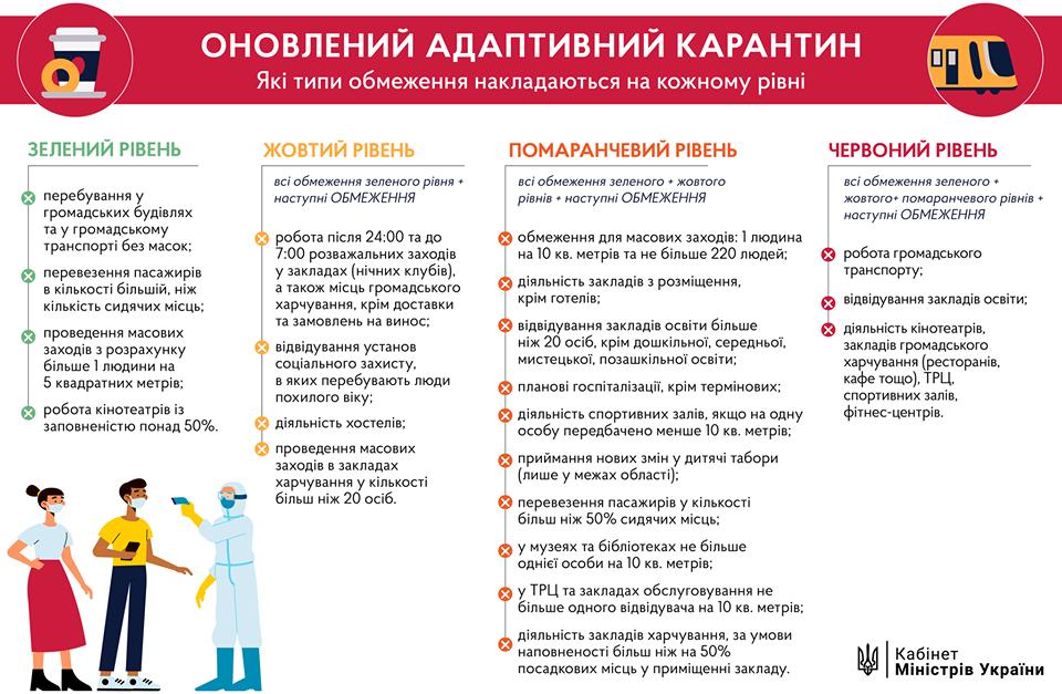 Правительство обновило правила адаптивного карантина: что позволено жителям Северодонецка, фото-2
