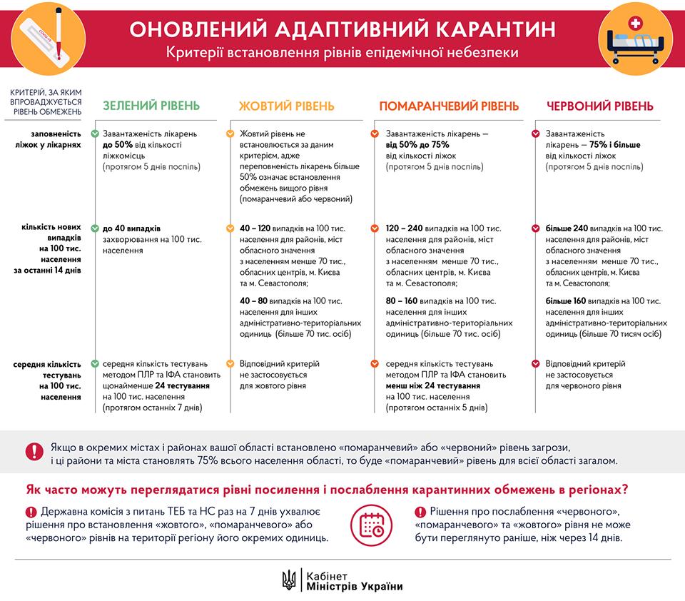 Правительство обновило правила адаптивного карантина: что позволено жителям Северодонецка, фото-1