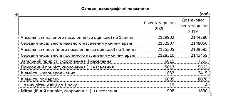 Со знаком минус. Население Луганщины продолжает сокращаться , фото-1