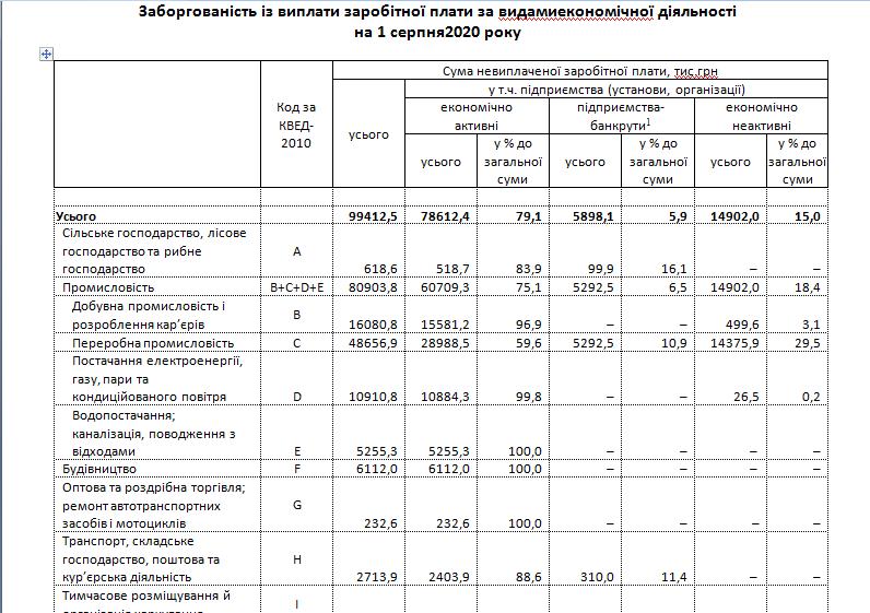 Угрожающая статистика: на Луганщине растет задолженность по зарплатам, фото-3