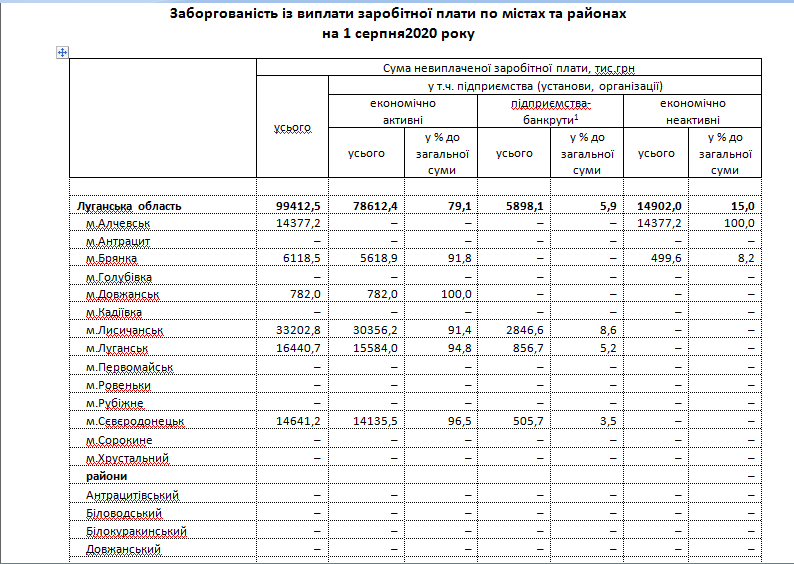 Угрожающая статистика: на Луганщине растет задолженность по зарплатам, фото-5