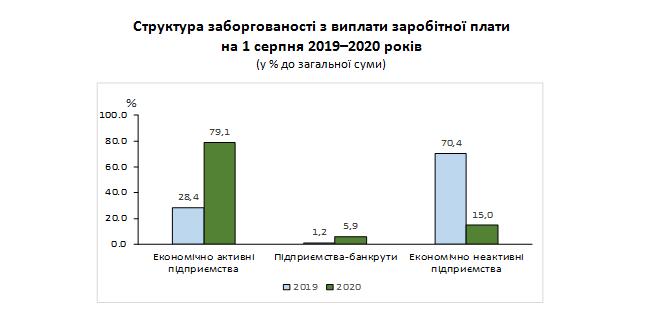Угрожающая статистика: на Луганщине растет задолженность по зарплатам, фото-1