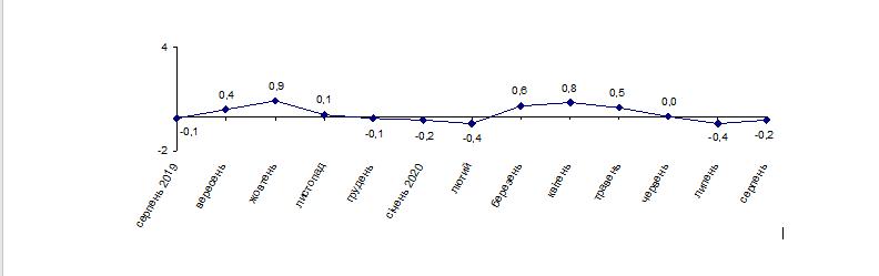 На Луганщине индекс потребительских цен с начала года вырос на 0,7%, фото-1