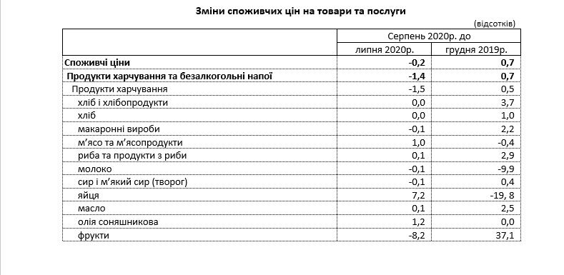 На Луганщине индекс потребительских цен с начала года вырос на 0,7%, фото-2