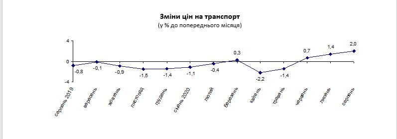 На Луганщине индекс потребительских цен с начала года вырос на 0,7%, фото-5