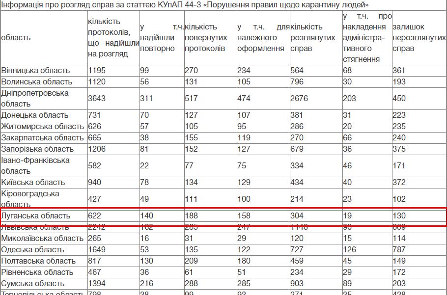 Жителей Луганщины штрафуют за нарушение карантина в 3% случаев, фото-1