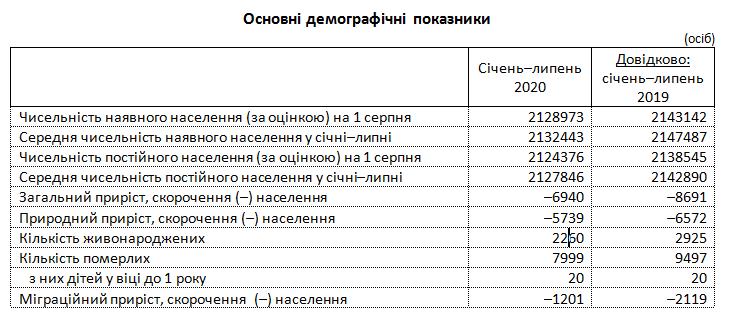 Население сокращается: жители Луганщины все чаще покидают регион , фото-1