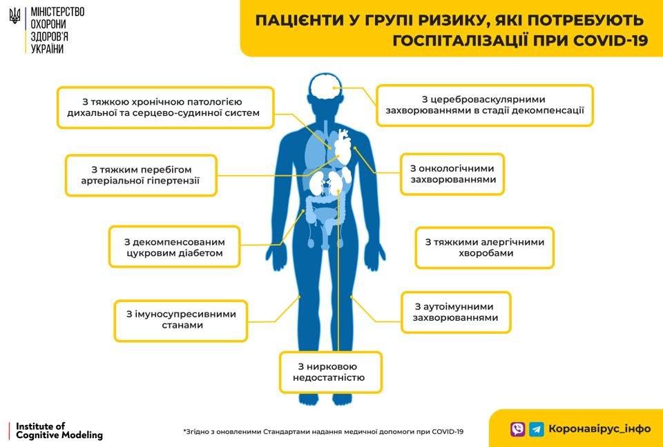 Минздрав обновил стандарты госпитализации больных с COVID-19 , фото-1