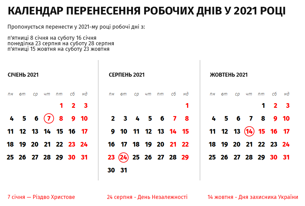 Стало известно, какие праздники придется отрабатывать в 2021 году, фото-1