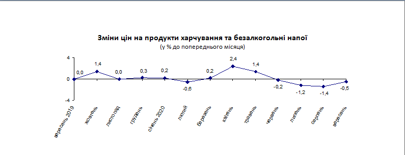 На Луганщине подсчитали, какие продукты больше всего подорожали в сентябре, фото-1