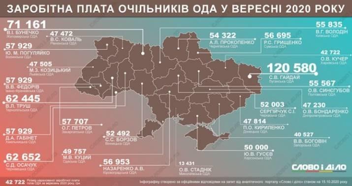 Глава Луганщины получил в сентябре самую большую зарплату среди других губернаторов, фото-1