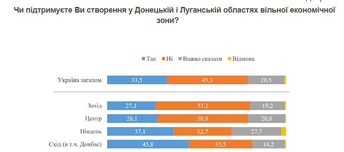 Почти половина украинцев не поддерживают «свободную зону» для Луганской и Донецкой областей, фото-1